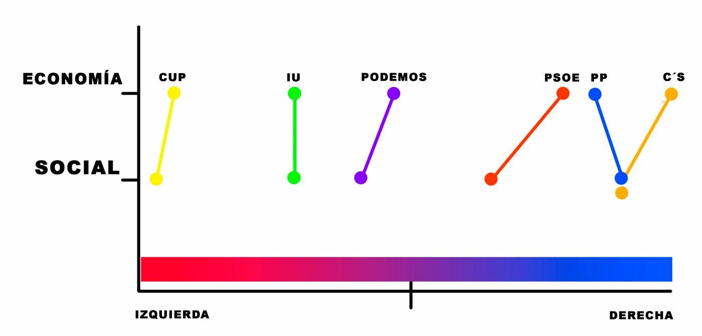 Grafico Izq Dcha